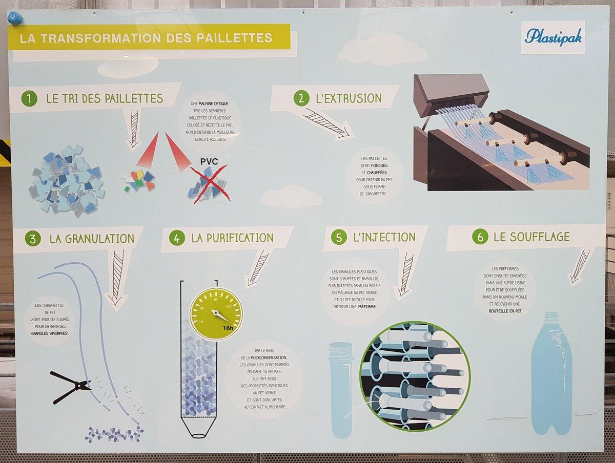 Le principe de transformation des paillettes #Infineo #RecyclingTour cc @CocaColaEP_FR #BottleToBottlepic.twitter.com/n6zbtHpWwn