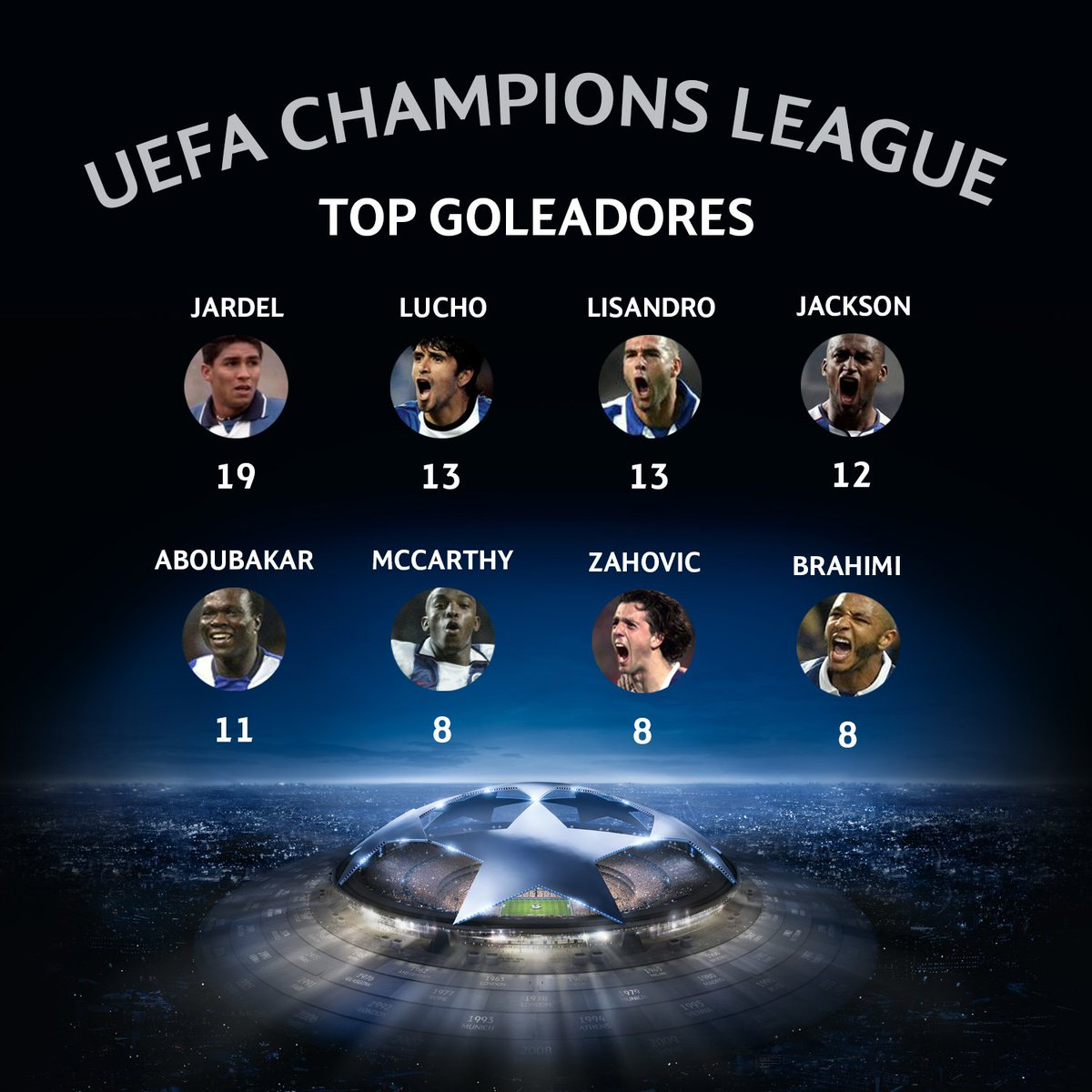 Aboubakar e Brahimi continuam a subir posições no top de goleadores #FCPorto na @ChampionsLeague   #FCPASM #UCL