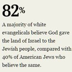 White evangelicals are twice as likely (82%) as US Jews (40%) to believe God gave Israel to the Jewish people https://t.co/5tWELZULkU