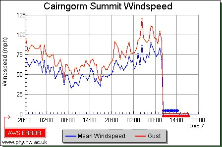 RT @colingbell555: Did the Cairngorm Summit anemometer snap off??💨💨 #StormCaroline https://t.co/qvb5bGZNkB