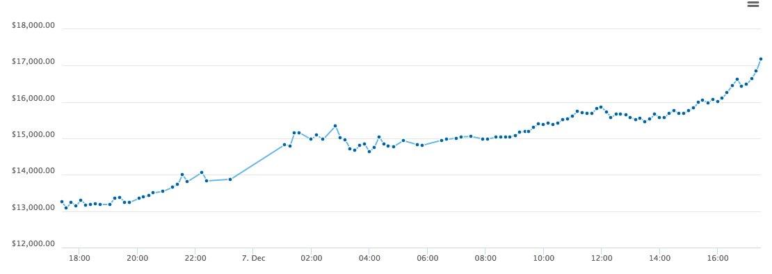 Le #bitcoin franchit maintenant le seuil des 17 000 dollars. /coinbase