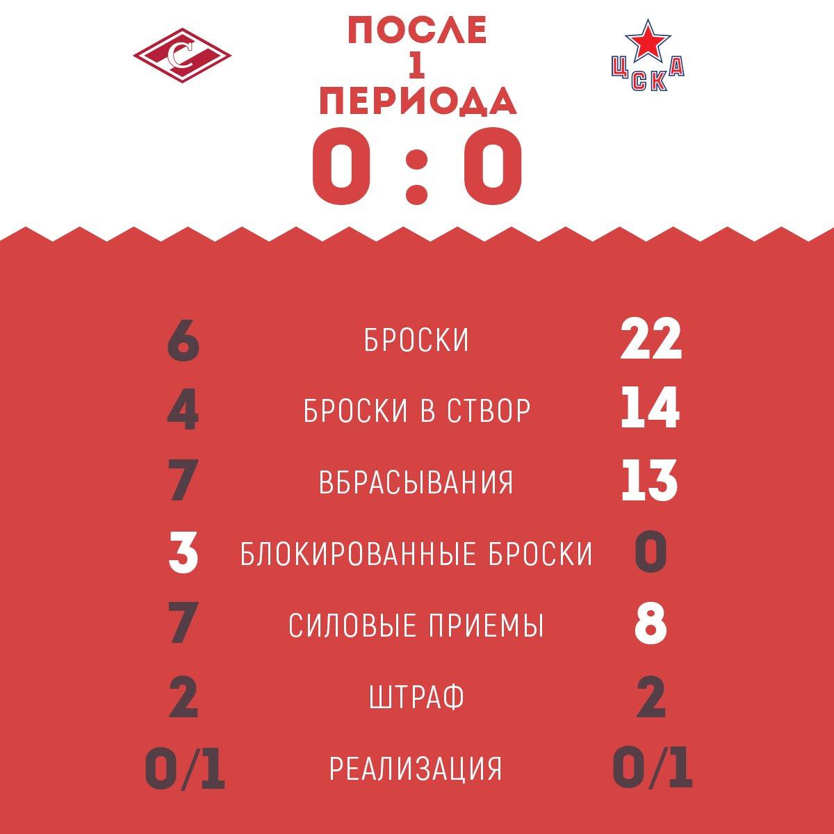 Статистика матча «Спартак» vs ЦСКА после 1-го периода