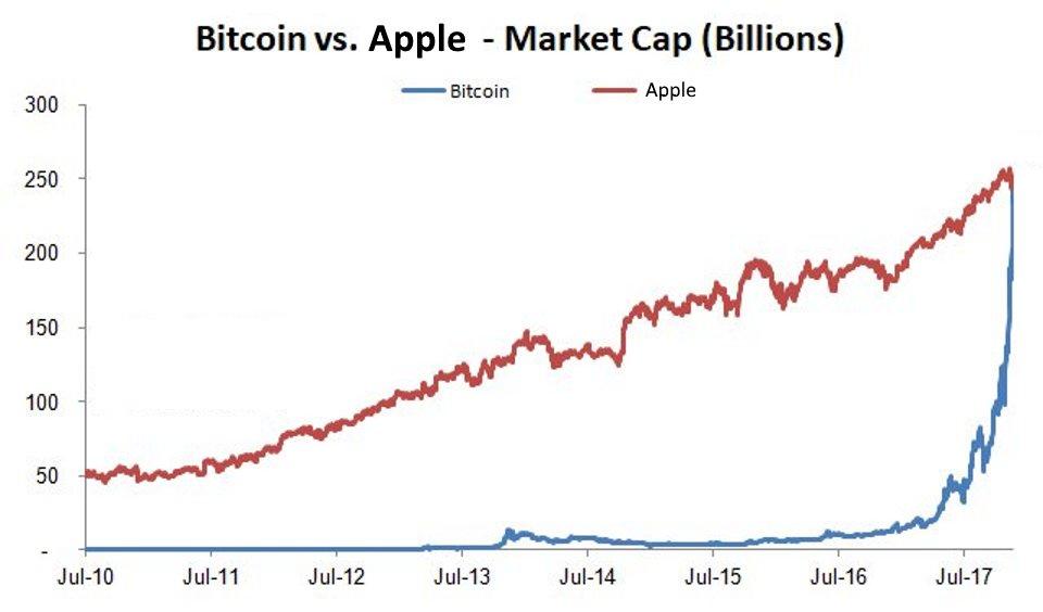 Bitcoin Market Cap >> Harald Weygand On Twitter Bitcoin Bitcoin S Market Cap Just