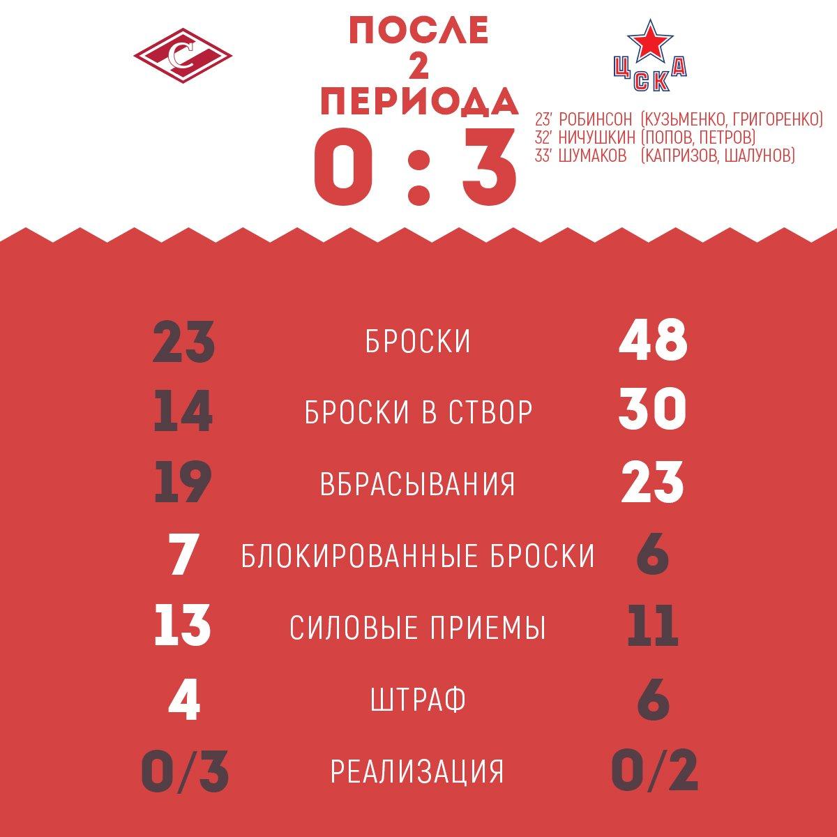 Статистика матча «Спартак» vs ЦСКА после 2-х периодов