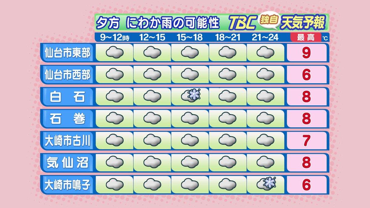 【2017/12/8-6:10 TBC気象台】きょうの宮城県内は雲が多く、昼過ぎから夕方にかけては県…