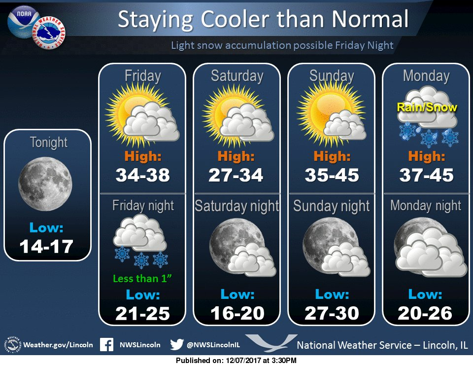NWS Lincoln IL On Twitter Staying CoolLight Snow Or Flurries - National weather service lincoln illinois