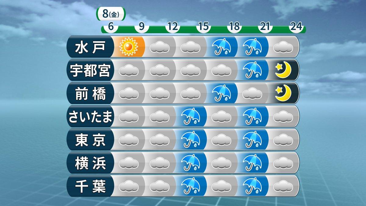 今日の関東は、ドンヨリ曇って、午後からは雨が降りやすくなります。夜9時か10時頃までは、いつ降っても…