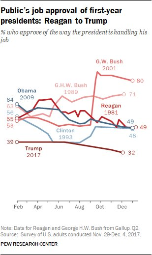 New Pew poll shows Trump with a 32% approval rating. 63% disapprove.  Trump has the lowest approval at this point in his presidency of any modern president. Clinton (the second lowest) was 16-points higher at this time in his term. https://t.co/pcMv37otYQ