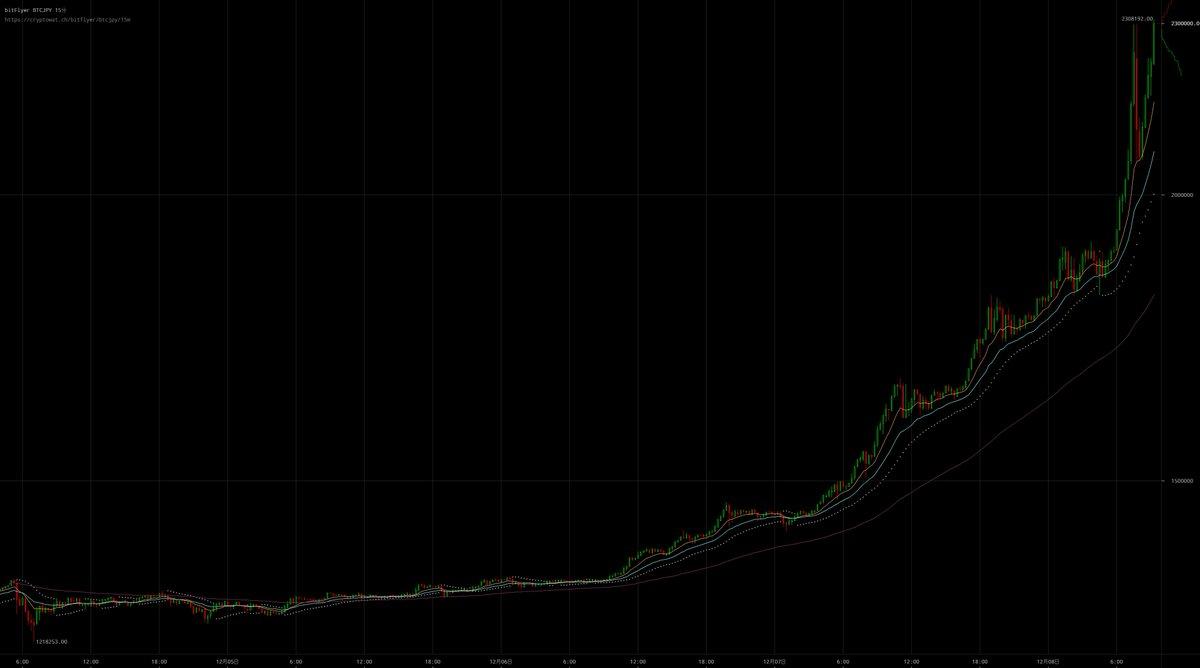 【BTC 価格が 2,300,000 円を突破!】  現在のビットコイン価格は 2,306,369 …