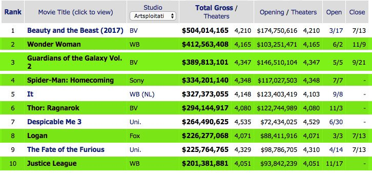"""I've been hearing about """"superhero fatigue"""" for years now. Here are the top 10 grossing films of 2017 thus far."""