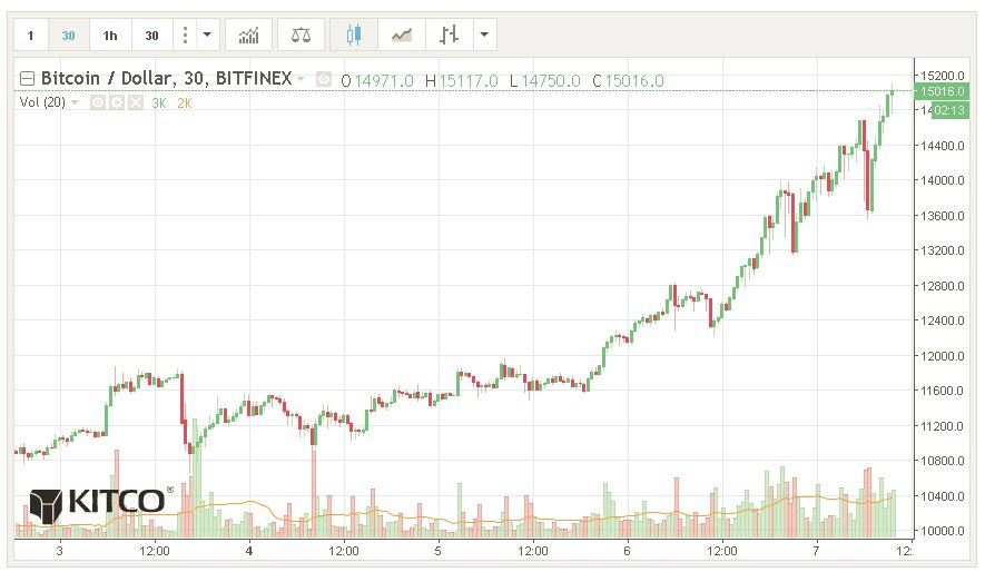 The #bitcoin buying frenzy is just getting started - analysts | by @neils_C | https://t.co/fdPB72RFE2