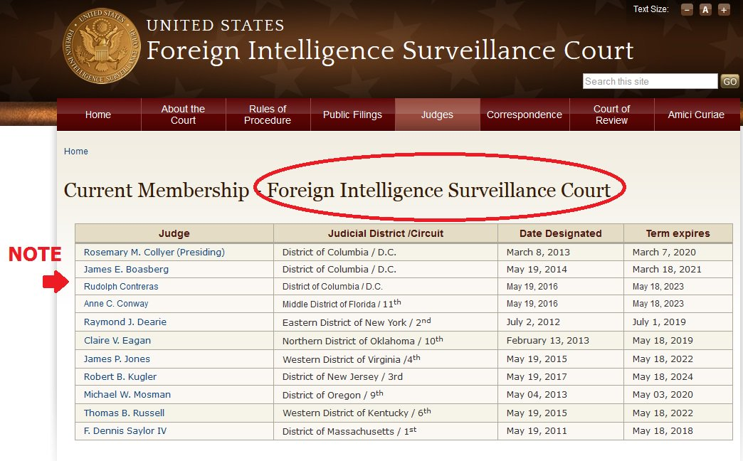 10 of 11 FISA court judges are Obama appointees
