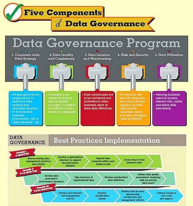 5 Components of #Data Governance [Infographic] #GrowthHacking #DigitalMarketing #BigData  #Startup #Entrepreneur #SEO #SMM #IoT #SaaS <br>http://pic.twitter.com/LwB0iBoWXa