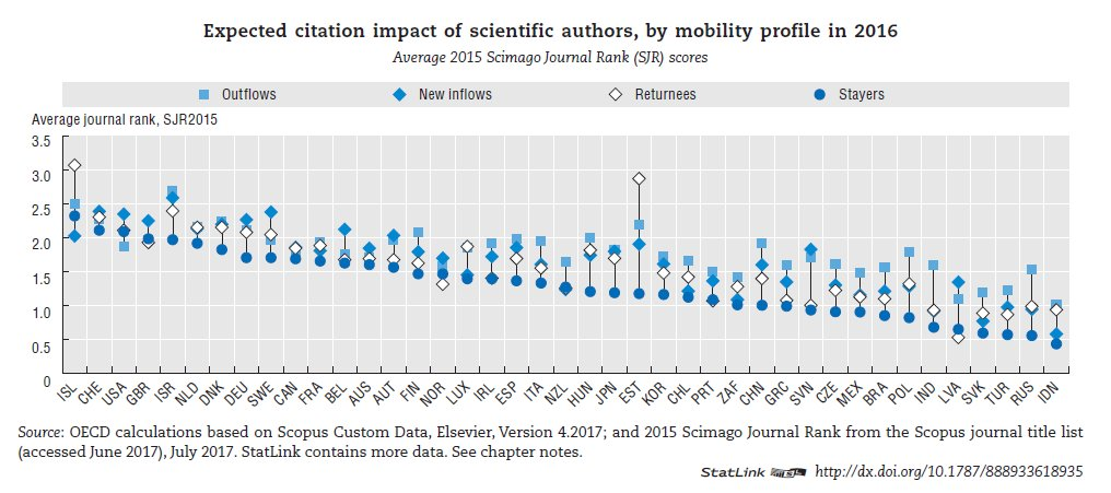 #Scientists who #research abroad and return to the economy where they first published contribute to raising overall quality of domestic research by 20%. See data on mobility of #scientific #authors &amp; read more   http:// bit.ly/2k8WzXQ  &nbsp;   #science #researchers #citations #journals<br>http://pic.twitter.com/8193Ot1igW
