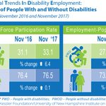 Continued good news: Disability employment up for the 20th consecutive month.  https://t.co/oPdbQ44CZi @HarkinSummit @AndyAUCD @Tuesdaywithliz @usdol @NCILAdvocacy #nTIDElearn