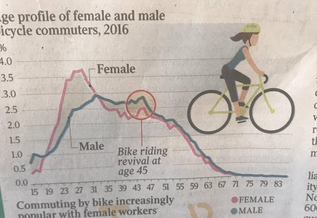 lose weight bike commuting