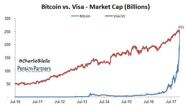 bitcoin market cap visa hogyan lehet az automatikus kereskedelmi bitcoin