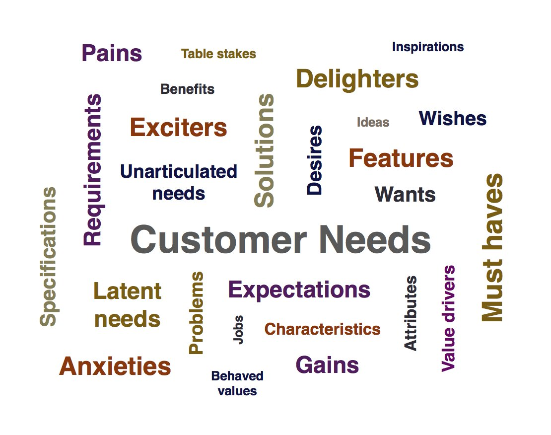 Marketing More Effective And Innovation Far Predictable S Jobs To Be Done Inventing The Perfect Customer Need Statement 4fb7de6ba999