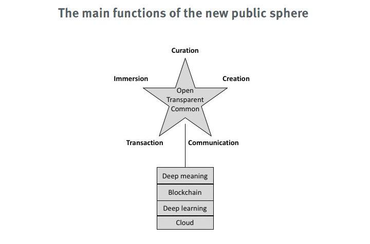 &quot;The Next Platform&quot; by @plevy  https:// pierrelevyblog.com/2017/10/06/the -next-platform/ &nbsp; …  a vision for a #cloud-based public communication service designed to foster reflexive #CollectiveIntelligence #DeepMeaning #IEML #SemanticComputing #blockchain #Ceptr @holochain H/T @josemurilo @luiy @CICWCat @michaelhogannui<br>http://pic.twitter.com/GKWB4llWBh