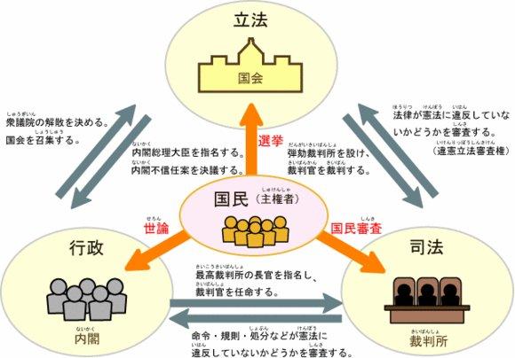 三 権 分立 の 関係 図 三 権 分立 の 関係 図 -