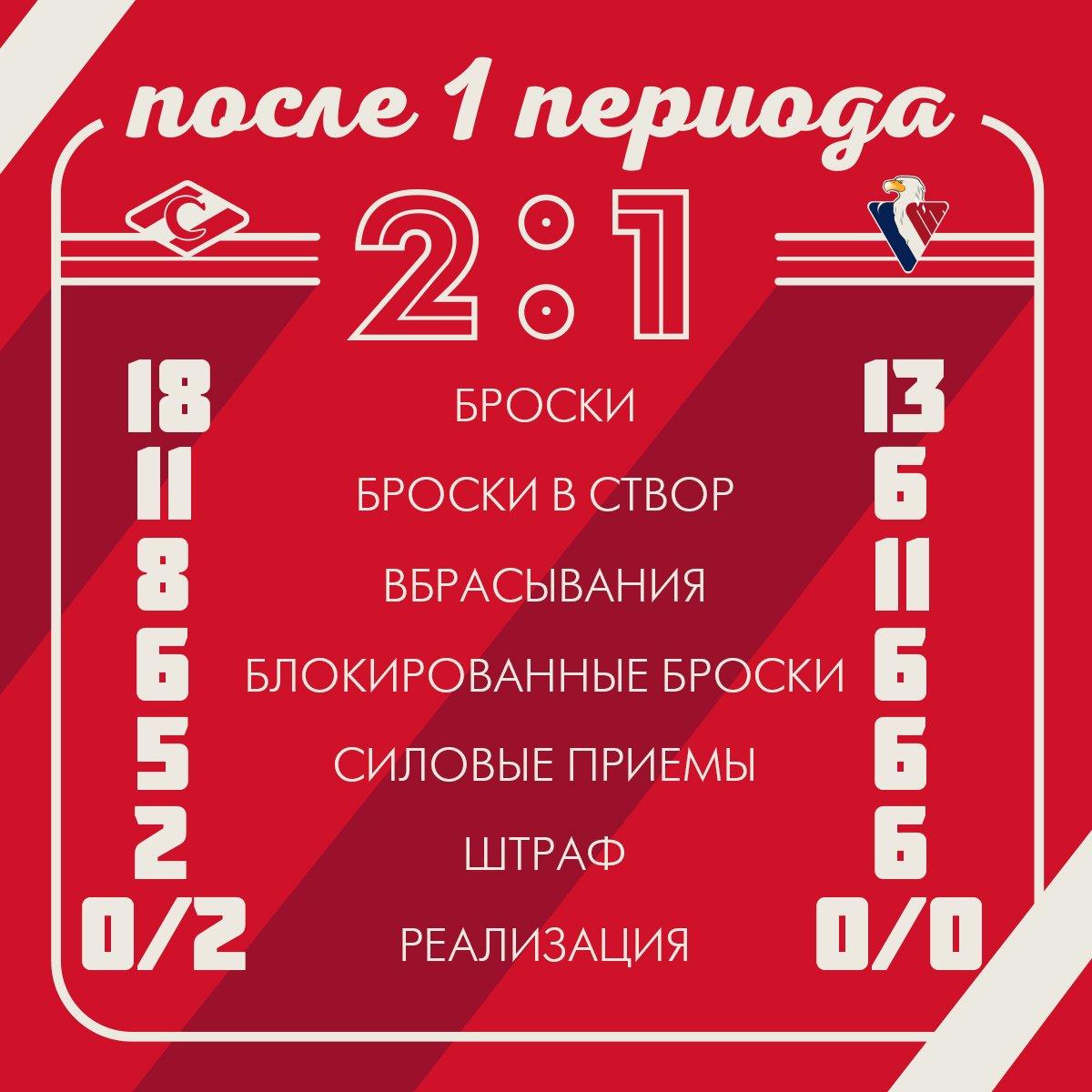 Статистика матча «Спартак» vs «Слован» после 1-го периода