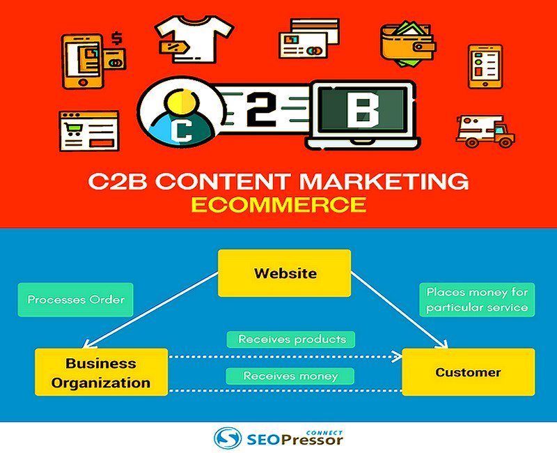What Is C2B #Ecommerce And How Does It Help Your Business?  https:// buff.ly/2gCGuw4  &nbsp;    [by @_joannechong v/ @SEOPressor] #DigitalMarketing <br>http://pic.twitter.com/vnAJ1uBClT