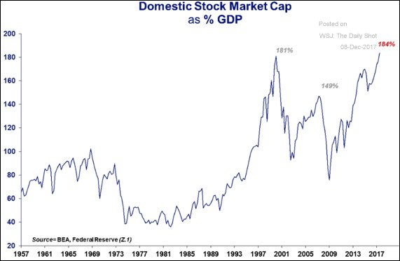 Troubling chart . . .
