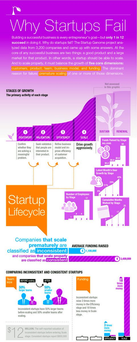 Why #Startup Fail [Infographic]  [via @Bharath_369] #GrowthHacking #DigitalMarketing #ContentMarketing #SEO #SMM #Blogging #Marketing <br>http://pic.twitter.com/YgWuljb2Ds