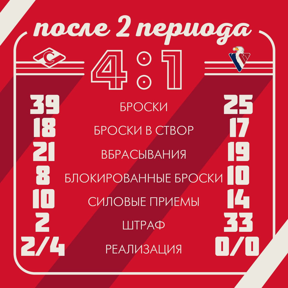 Статистика матча «Спартак» vs «Слован» после 2-х периодов