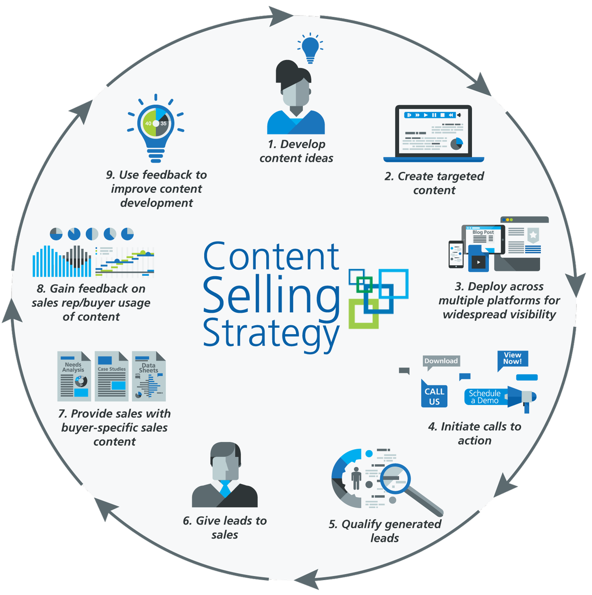 A Successful #ContentMarketing: The Content Selling Strategy Cycle [Infographic]  #Marketing #GrowthHacking #DigitalMarketing<br>http://pic.twitter.com/MCvUDIBxMk