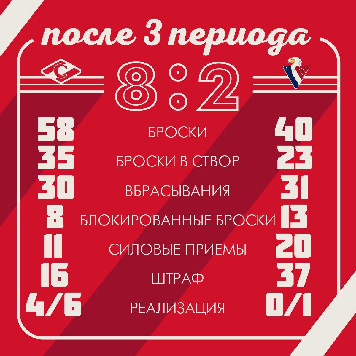 Статистика матча «Спартак» - «Слован» 8:2