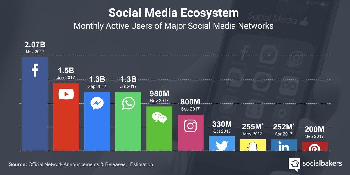 The #Socialmedia landscape right now. (updated November 2017).  #dataviz #digital #DMWF <br>http://pic.twitter.com/4hNDbBq3ru