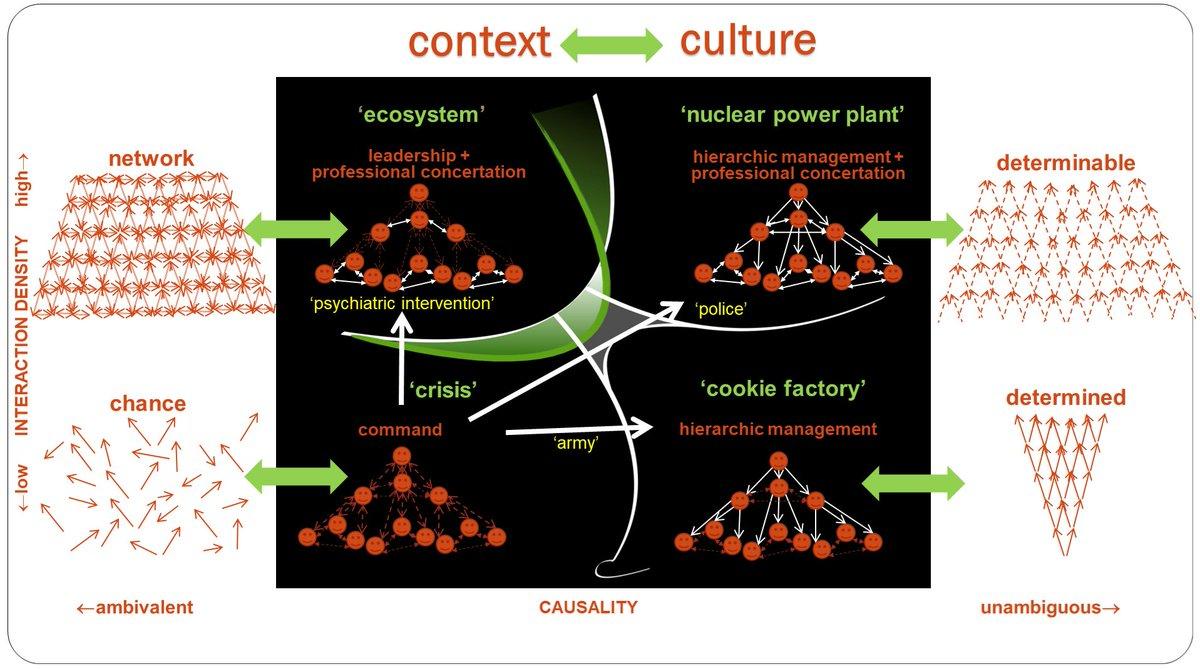 Bjarte Bogsnes On Twitter Leadership Management And Control Nuclear Power Plant Simple Diagram 0 Replies 1 Retweet 3 Likes