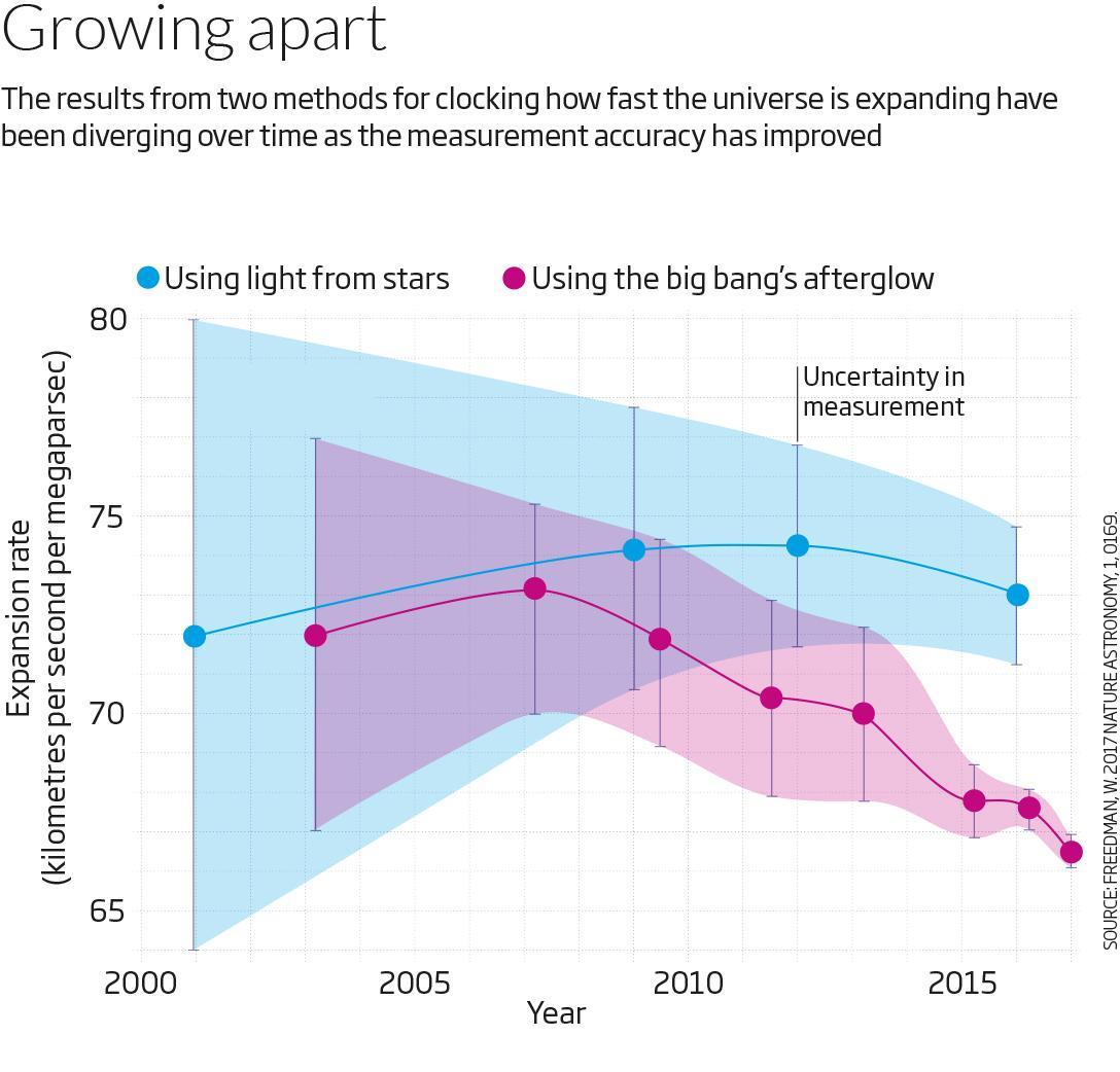 The elephant in the gloom: The signs that dark energy is growing ever stronger are getting harder to ignore https://t.co/Arn5bPKfUn