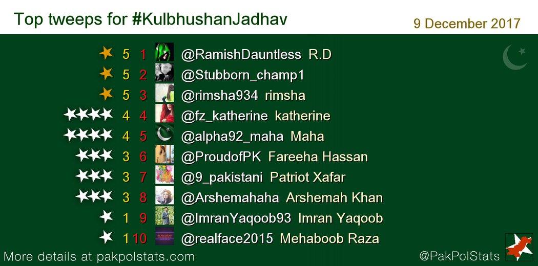 #Kulbhushanjadhav Latest News Trends Updates Images - PakPolStats
