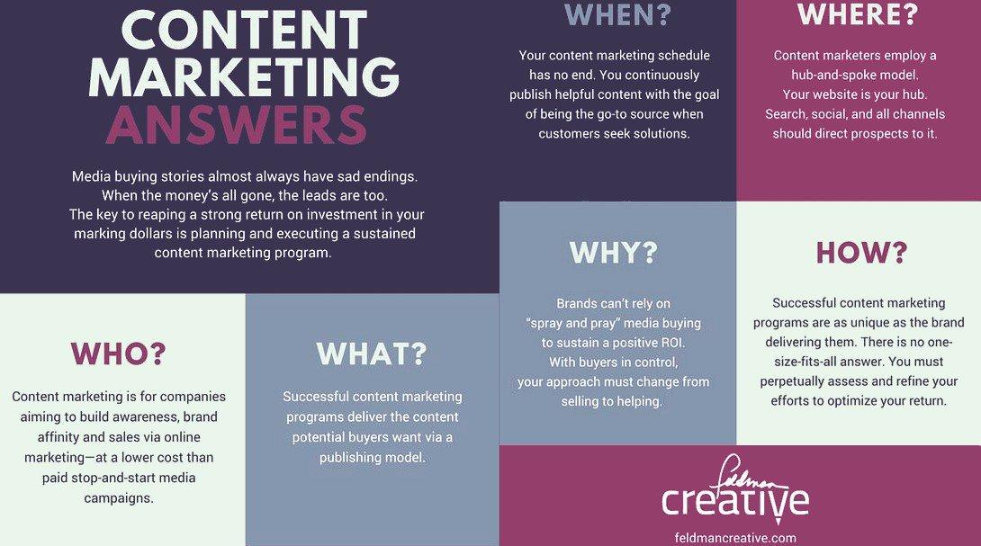 #ContentMarketing Answers [Infographic] v/ @FeldmanCreative  #DigitalMarketing #Branding #GrowthHacking <br>http://pic.twitter.com/JTBtFG6jho