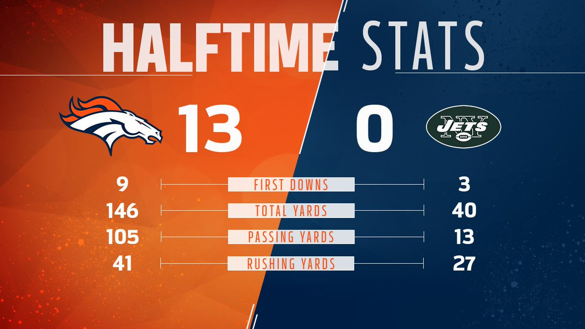 Let's take a 👀 at some halftime stats. 😎  #NYJvsDEN » https://t.co/YjTIve20Qn