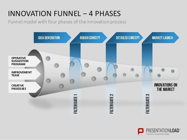 #Innovation Funnel {Infographic}  #IoT #AI #blockchain #Fintech #Cybersecurity #BIM #Payments #M2M #IIoT #DataScience #AR #VR #Disruption <br>http://pic.twitter.com/uxaUEETzpA