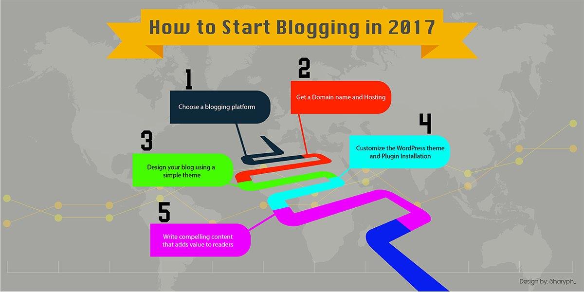 How to Start Blogging Step by Step Guide.Including  #wordpress customization &amp; plugins  http:// ow.ly/h8kt30gZFkN  &nbsp;   #infographics #design  #Mpgivp #BigData #marketing #makeyourownlane #SEO #blogger #socialmediamarketing #GrowthHacking #startup #contentmarketing #entrepreneur #defstar5<br>http://pic.twitter.com/F4GZjbvXij