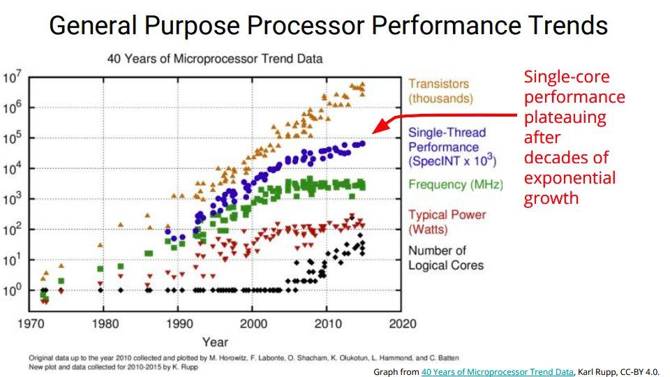 Processor Graph