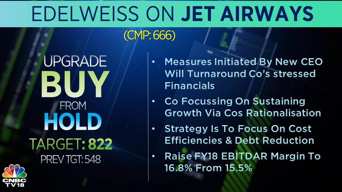 Edelweiss bullish on Jet Airways, ups rating & target both, raises FY18 EBITDAR margin to 16.8% from 15.5%