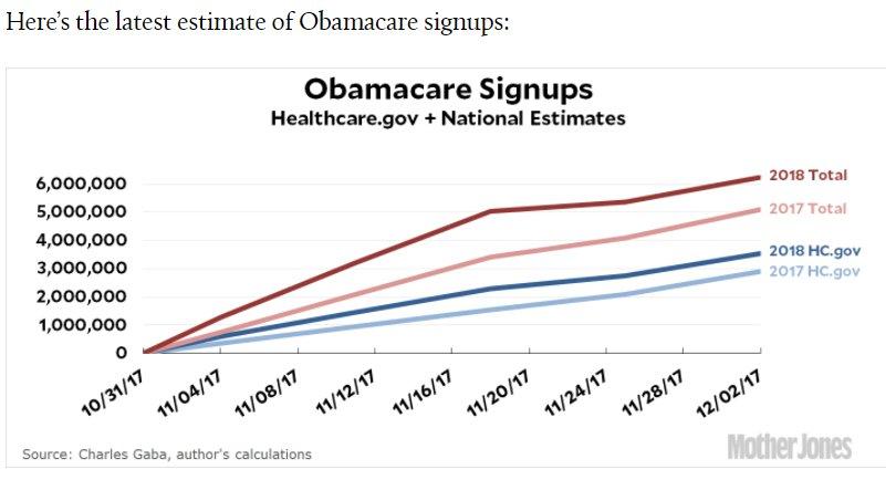 With just days to go, #Obamacare signups hit 6 million https://t.co/wEeDbmQwjB via @MotherJones cc @ASlavitt #ACA https://t.co/mGnzuOxcmv