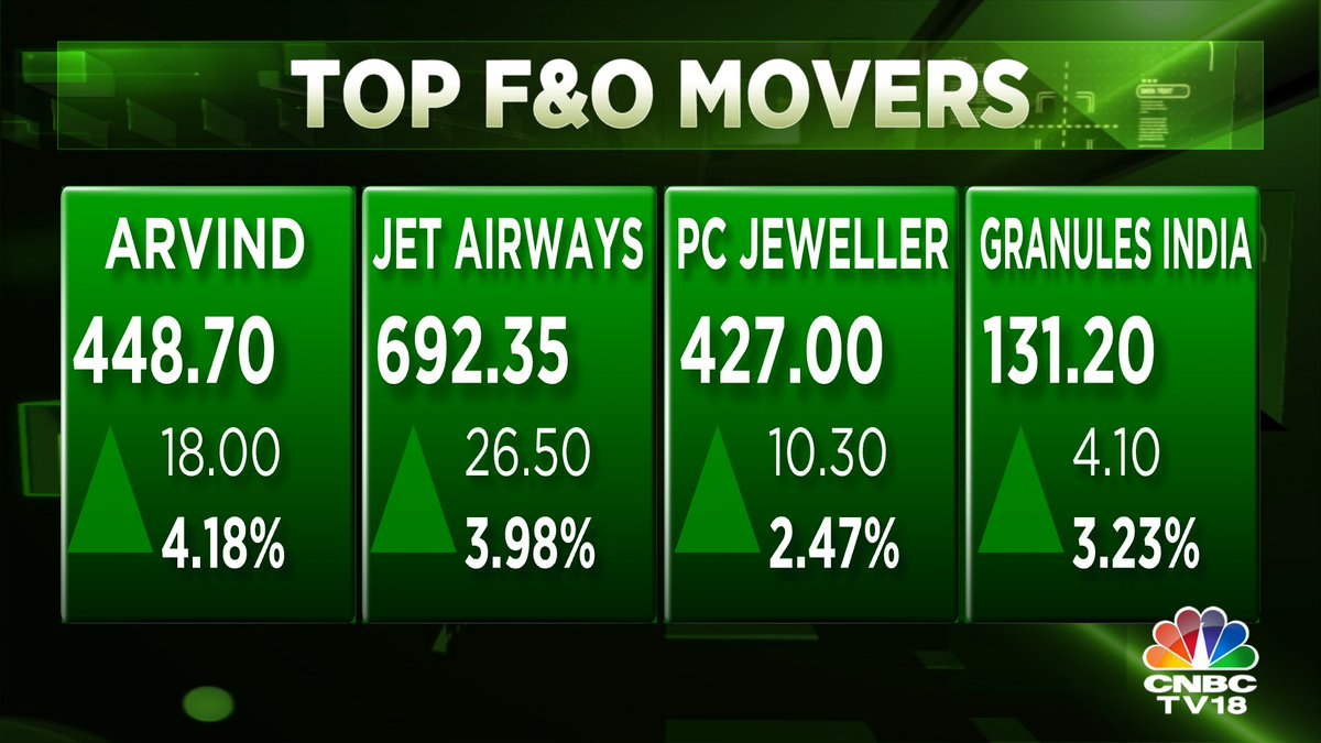 #CNBCTV18Market | Arvind & Jet Airways top F&O gainers in early trade after brokerages shower optimism on the cos