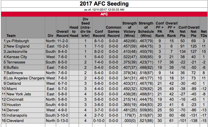 Current, official NFL standings, straight from the league's site: https://t.co/c7ykWWjaOm