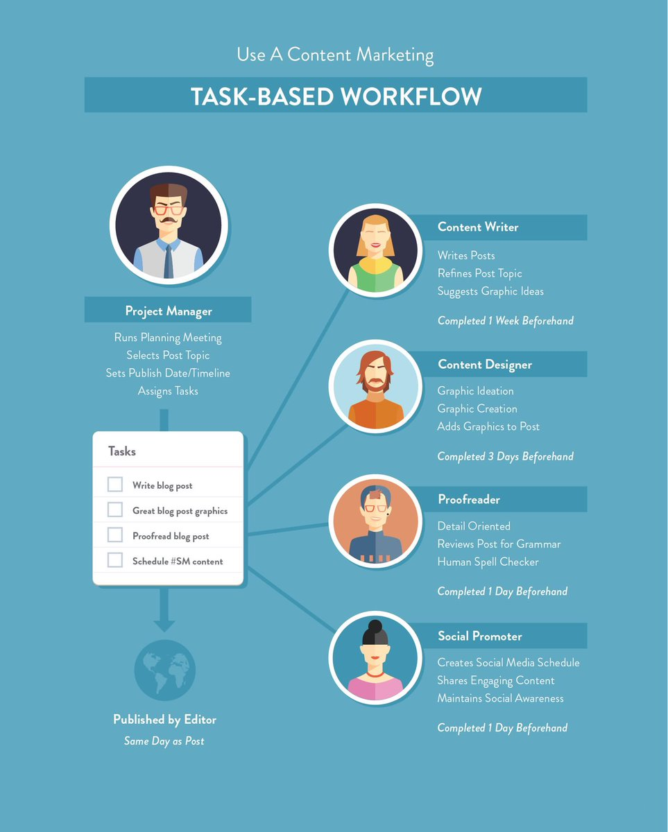 Content task-based Workflow #Wordpress #DigitalMarketing #Contentmarketing #Branding #SEO #Startup #Content #Marketing #SocialMedia #Defstar5 #Mpgvip #OnlineMarketing #SocialMediaMarketing #SMM<br>http://pic.twitter.com/beOA8OhMVY