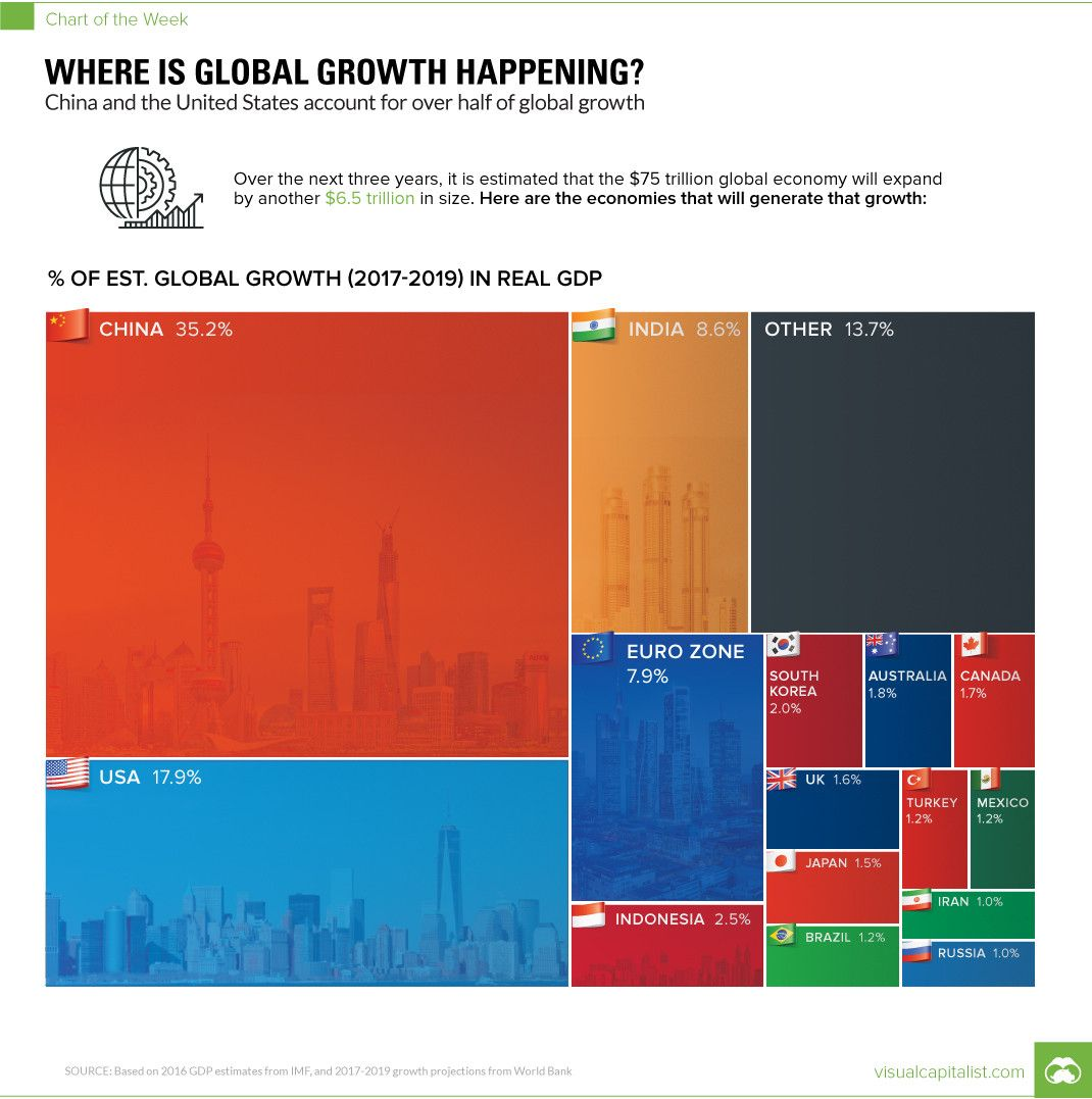 This is what the global economy will look like in 2018 @amspence98 https://t.co/l9QVYnJem5 #economics