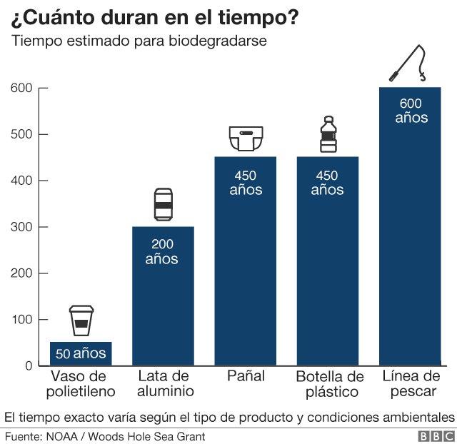 ¿Qué daño hace el plástico realmente? Cinco gráficos que explican el problema de la contaminación que causa en el mundo https://t.co/4CvAqv0UxL