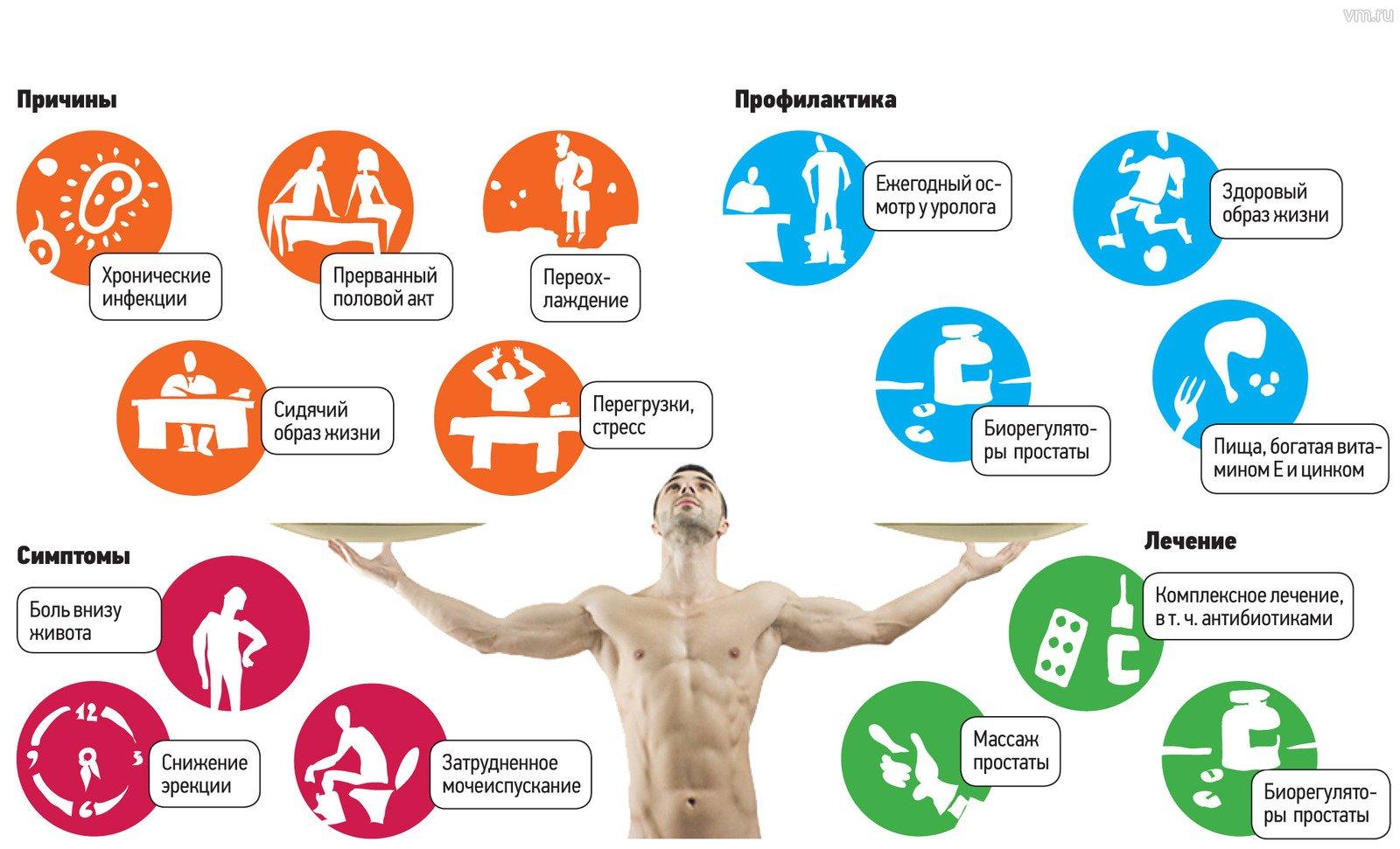 Как уберечь себя от простатита боли в животе из за простатита