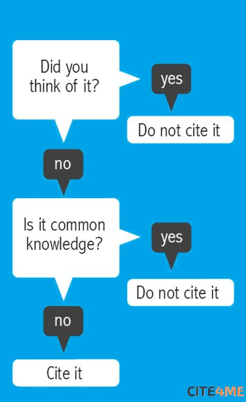 Use #citations like a pro and only when it`s needed. #guide #cite<br>http://pic.twitter.com/aYDNdN0eZB
