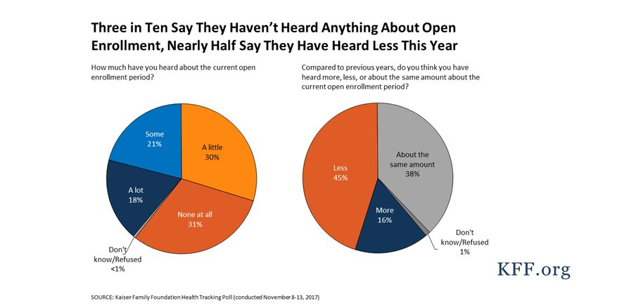 Nearly half of the public say they're hearing LESS about ACA marketplace open enrollment this year than in previous years. https://t.co/hHhJLcjydk